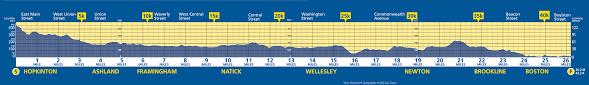 Paris Marathon Elevation Chart Boston Marathon 2017 2018 Date Registration Course Route
