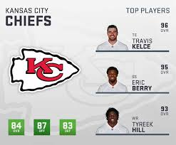 Madden 19 Kansas City Chiefs Player Ratings Roster Depth