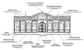 Venn Diagram Of Eastern Church And Western Church The Eastern Orthodox Faith Open Ended Social Studies