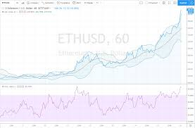 Ethereum Technical Analysis Chart Ethereum Price Prediction And Technical Analysis For May