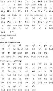 Vietnamese Alphabet And Pronunciation Vietnamese Alphabet