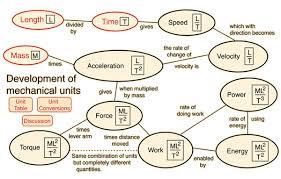 Physical Units