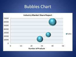 Powerpoint Presentations How To Make Bubbles Chart In