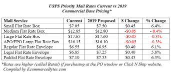 2018 Postal Rate Chart 52 Distinct Usps Priority Zones