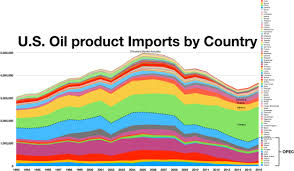 Us Oil Production And Imports Chart Petroleum In The United States Wikipedia