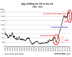 North America Rig Count Chart Oil Price Soars Rig Count Plunges Worst Ever But