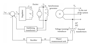block diagram generator the wiring diagram block diagram generator control system wiring diagram block diagram