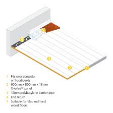 polypipe multiple room system Underfloor Heating Systems looking for a product manual?