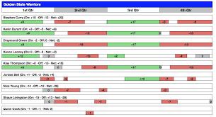 Basketball Plus Minus Chart