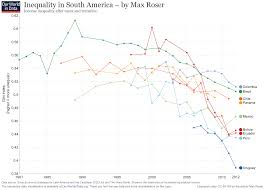Income Inequality Poverty Falling Faster Than Ever But The