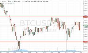 Bitcoin 1 Minute Chart Bitcoin Price Watch Heres Whats On This Morning Newsbtc