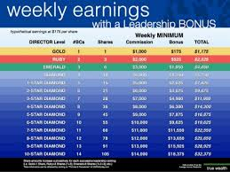 Usana Has The Best Compensation Plan From Just Sharing Their