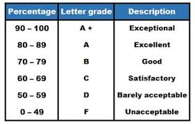Grading System Chart Methodical American Grading System Chart 2019