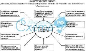 Реферат проблемы политического лидерства в современной россии  Реферат проблемы политического лидерства в современной россии