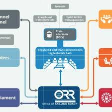 Network Rail Organisation Chart Network Rail Organisation Structure National Audit Office