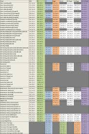 51 Expository Destiny Weapon Dps Chart