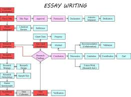 essay assignment writing help essay writing help  essay writing help
