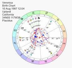 My Birth Chart Leo Stellium Pisces Moon Scorpio Rising
