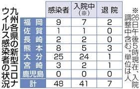 コロナ ウイルス 感染 者 福岡 県