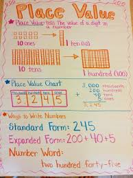 2nd Grade Math Charts Place Value Anchor Chart Math Anchor Charts Math Charts