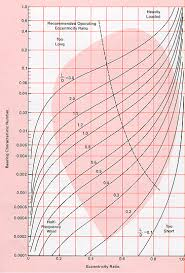 Bronze Hardness Chart Applications Industrial Selecting Bronze Bearing Materials