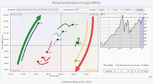 Relative Rotation Graph Showing Strong Rotation From Energy