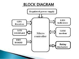 block diagram of gps system ireleast info block diagram of gps system wiring diagram wiring block