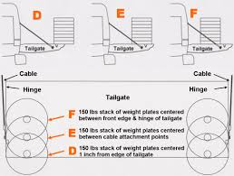 Tailgate Cable Capacity & Tension - Loading Vehicles & Equipment