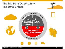Data Broker Data Broker Digital Rights The Need For Dialogue Ppt Video