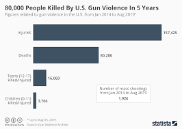 Chart 80 000 People Killed By U S Gun Violence In 5 Years