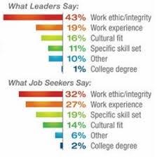 What Do Jobs Look For What Do Jobs Look For Under Fontanacountryinn Com