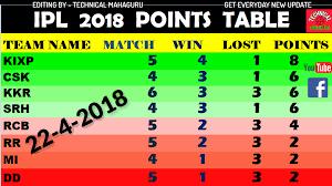 Pin By Technical Mahaguru On Ipl 2018 Points Table Team
