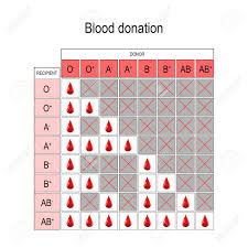 Blood Donation Chart Recipient And Donor Types Of Blood A