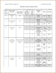 Molecular Geometry Chart Molecular Geometry Chart 22012653