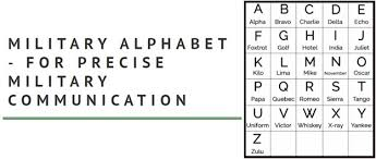 It was originally developed by the international civil aviation organization and. The Importance Of The Phonetic Alphabet In Languages And Communication Studies Influencive