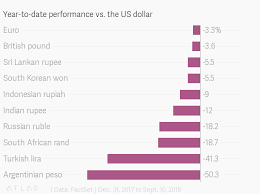 Rupee To Pound Chart Why The Indian Rupee Is One Of Asias Worst Performing