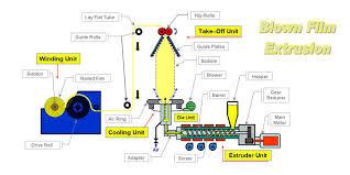 Extrusioncoatinglaminationmachineindia Blown Film Machine