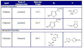 Table 5 Fourth Generation Cephalosporins Table 6 In Vitro