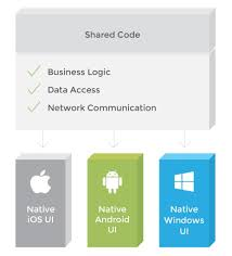 What Is Xamarin Pros And Cons Of Xamarin Vs Native Mobile Development