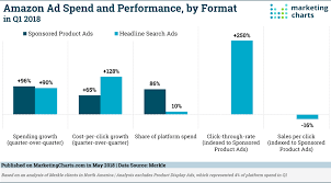 Amazon Ad Spending Enjoys Strong Growth Again In Q1