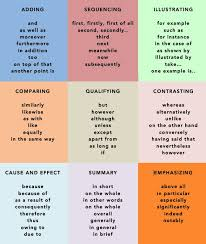 best gcse english language ideas english a great overview of linking words and phrases for academic writing style