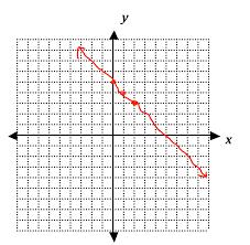 9.2.2C Graphs of Non-Linear Functions   SciMathMN