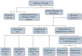 Ministers Office Organizational Chart