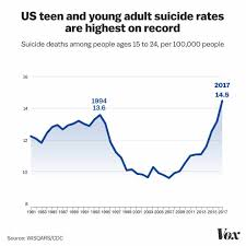 Suicide Prevention How Can We Help Teens Vox