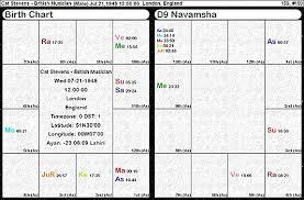 Navamsa Aspects Hidden Within The Rasi Jyotish Star