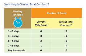 Similac Feeding Chart Similac Total Comfort 2 Gentle Easy To Digest Formula