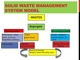 A Solid Waste Management System For Rosario West Central