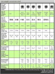 Yarn Weight Substitution Chart Yarn Weight Conversion Chart Crochet Info Pinterest