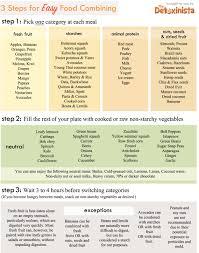 Food Chemistry Combining Foods