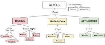 Rocks Chart Three Types Of Rocks